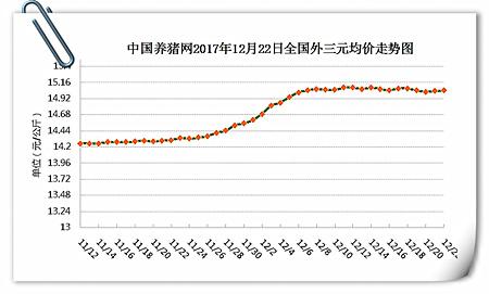 12月22日猪评:猪价继续震荡偏弱调整,无大幅下跌可能