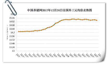 12月24日猪评:猪价下跌只为起跳蓄能,这大利好有望扭住跌势