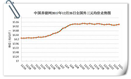12月26日猪评:屠企压价奏效,猪价持续震荡调整态势