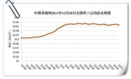 12月28日猪评:猪价徘徊不前何时能涨?春节破8有戏吗?
