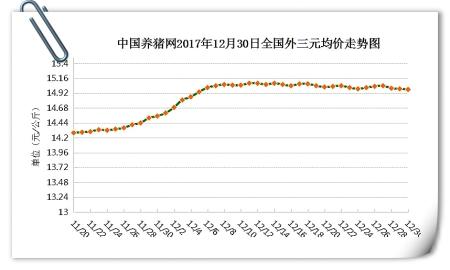 12月30日猪评:市场缺乏利好,猪价持续窄幅调整难涨难跌