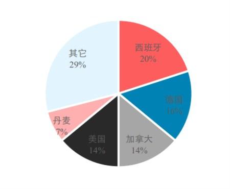 文字太多!没事,一组图表看清2017中国养猪业!