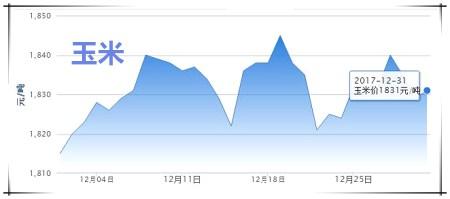 12月31日猪评:东北地区飘红,整体猪价稳中震荡为主