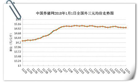1、生猪价格亿万先生手机版      今日全国生猪均价为14.99元/公斤,较昨日猪价上涨0.01元/公斤,较上周猪价下跌0.02元/公斤,涨幅维持在0.01-0.16元/公斤,跌幅维持在0.01-0.22元/公斤。全国上涨地区较多,下跌地区较少。浙江省、上海市、海南省、天津市、四川省、广东省和云南省下跌,其余各省市均出现一定幅度的上涨或持平。      全国猪价走势图      1月1日猪评:开门红!猪价全线暴涨,出栏最佳时期已显      江西、江苏、宁夏上涨前三      海南、云南、四川下跌前三      全国猪价排行      1月1日猪评:开门红!猪价全线暴涨,出栏最佳时期已显      各省份猪价涨跌表      1月1日猪评:开门红!猪价全线暴涨,出栏最佳时期已显      【后市分析】:今日全国报价地区中,外三元均价最高省份为重庆市15.95元/公斤,最低省份为新疆13.95元/公斤。目前来看,猪价偏弱局势有所改观,东北区域低价出现反弹,一方面是经过节前短时集中出栏后,养殖户出栏放缓;另一方面也是部分屠企节前有提量,压价谨慎。      而今天就是元旦,屠企备货基本完毕,有减量迹象。节后猪价虽仍有走弱风险,但猪肉消费已是旺季,且经过节前集中出栏后,后期出栏或较为平稳,预计节后短期内猪价难再跌,稳定为主。行情宝提醒养殖户注意节后价格变动,合理安排出栏。小编认为目前生猪出栏处于供需平衡状态,但是伴随着元旦、春节的到来,预计猪肉消费将会进入季节性回升通道,猪价会有小幅度的回升,预计春节前猪价将上涨到每斤7.5-8元。短期上涨空间非常有限,而且饲料成本一直在一路上扬,适时出栏,锁定好自己的利润,把钱装进自己的口袋才是王道!      2、饲料价格亿万先生手机版      今日全国玉米均价为1833元/吨,较昨日价格上涨2元/吨,较上周价格上涨9元/吨,猪粮比为8.18:1;今日全国豆粕均价为3187元/吨,较昨日价格上涨5元/吨,较上周价格下跌4元/吨。      1月1日猪评:开门红!猪价全线暴涨,出栏最佳时期已显      玉米价格走势      1月1日猪评:开门红!猪价全线暴涨,出栏最佳时期已显      豆粕价格走势