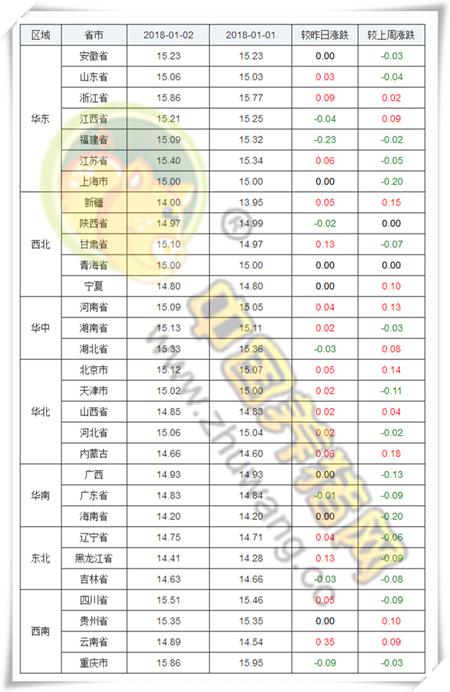 1、生猪价格亿万先生手机版      今日全国生猪均价为15.02元/公斤,较昨日猪价上涨0.03元/公斤,较上周猪价下跌0.01元/公斤,涨幅维持在0.01-0.35元/公斤,跌幅维持在0.01-0.23元/公斤。全国上涨地区较多,下跌地区较少。江西省、福建省、陕西省、湖北省、广东省、吉林省和重庆市下跌,其余各省市均出现一定幅度的上涨或持平。      全国猪价走势图      云南、黑龙江、甘肃上涨前三      福建、重庆、江西下跌前三      全国猪价排行      各省份猪价涨跌表      【后市分析】:今日全国报价地区中,外三元均价最高省份为重庆市15.95元/公斤,最低省份为新疆13.95元/公斤。实际情况11月底到12月初,生猪价格出现了连续十天的快速上涨,从每公斤14.1元涨到了14.9元。当时我们预计消费旺季快到了。但从12初开始,价格开始平稳下来,一直在14.9到15元间震荡,一直到现在猪价再次重新回归15元。      出现旺季价格趋稳的原因,在冯永辉看来,是由于今年春节消费旺季到来之前,生猪市场处于供需基本均衡的状态。生猪供应有保障,所以价格不具备大幅上涨的空间。一公斤15块钱,就基本达到预期了。      2、饲料价格亿万先生手机版      今日全国玉米均价为1840元/吨,较昨日价格上涨7元/吨,较上周价格上涨8元/吨,猪粮比为8.16:1;今日全国豆粕均价为3191元/吨,较昨日价格上涨4元/吨,较上周价格上涨10元/吨。      玉米价格走势      豆粕价格走势