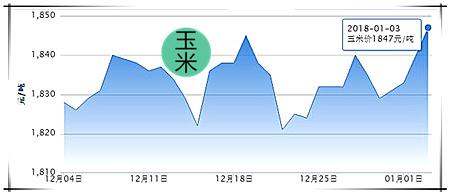 1月3日猪评:止跌稳中上涨!春节前猪价或将有一波上涨