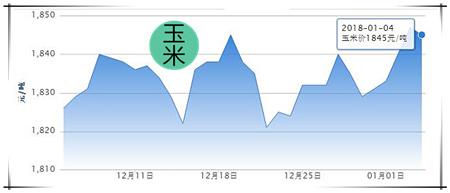 01月04日猪评:降温+消费双重利好 猪价上涨范围扩大