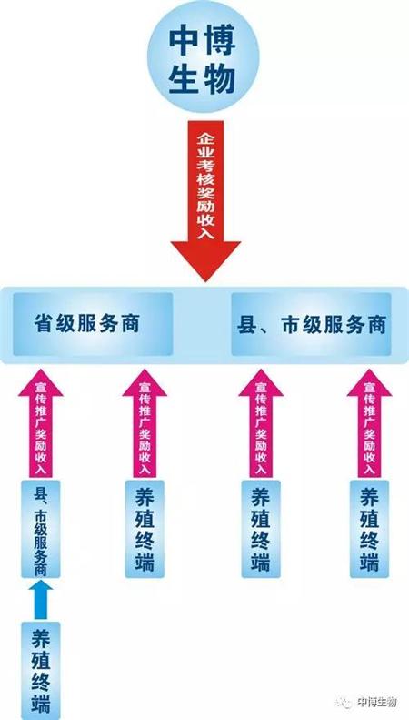 武汉中博:国药中生动物保健板块博克线招商!