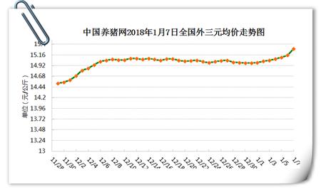 """1、生猪价格行情分析      今日全国生猪均价为15.30元/公斤,较昨日猪价上涨0.14元/公斤,较上周猪价上涨0.32元/公斤,涨幅维持在0.01-0.37元/公斤,跌幅维持在0.00-0.20元/公斤。全国只有上海市下跌,其余各省市均出现一定幅度的上涨或持平。      全国猪价走势图      安徽、福建、海南上涨前三      上海市成为唯一下跌地区      全国猪价排行      各省份猪价涨跌表      【后市分析】:今日全国报价地区中,外三元均价最高省份为浙江省16.03元/公斤,最低省份为新疆14.10元/公斤。最近一段时间,受到大雪影响生猪的调运,加之养殖户出现惜售情绪,市场猪源供应量偏紧,收猪难度增加,屠宰企业被迫上调价格,全国绝大部分省份猪价出现上涨。猪价经历半年之后再回""""八时代""""。猪价距离春节模式已经不远,即将进入腊月春节行情,假日消费模式对猪价的利好将集中释放。      因此,从短期来说,猪价有望继续保持上涨的势头,但是也要考虑此轮雨雪结束之后,养殖户又将开启出栏模式,到时将出现供需两旺的局面,猪价波动难以避免。因此,短期内建议养殖户做好猪场防寒保暖的同时,做到有序出栏。      2、饲料价格行情分析      今日全国玉米均价为18455元/吨,较昨日价格下跌6元/吨,较上周价格上涨24元/吨,猪粮比为8.25:1;今日全国豆粕均价为3177元/吨,较昨日价格上涨3元/吨,较上周价格下跌5元/吨。      玉米价格走势      豆粕价格走势"""