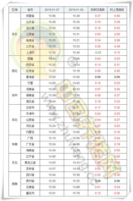 """1、生猪价格亿万先生手机版      今日全国生猪均价为15.30元/公斤,较昨日猪价上涨0.14元/公斤,较上周猪价上涨0.32元/公斤,涨幅维持在0.01-0.37元/公斤,跌幅维持在0.00-0.20元/公斤。全国只有上海市下跌,其余各省市均出现一定幅度的上涨或持平。      全国猪价走势图      安徽、福建、海南上涨前三      上海市成为唯一下跌地区      全国猪价排行      各省份猪价涨跌表      【后市分析】:今日全国报价地区中,外三元均价最高省份为浙江省16.03元/公斤,最低省份为新疆14.10元/公斤。最近一段时间,受到大雪影响生猪的调运,加之养殖户出现惜售情绪,市场猪源供应量偏紧,收猪难度增加,屠宰企业被迫上调价格,全国绝大部分省份猪价出现上涨。猪价经历半年之后再回""""八时代""""。猪价距离春节模式已经不远,即将进入腊月春节行情,假日消费模式对猪价的利好将集中释放。      因此,从短期来说,猪价有望继续保持上涨的势头,但是也要考虑此轮雨雪结束之后,养殖户又将开启出栏模式,到时将出现供需两旺的局面,猪价波动难以避免。因此,短期内建议养殖户做好猪场防寒保暖的同时,做到有序出栏。      2、饲料价格亿万先生手机版      今日全国玉米均价为18455元/吨,较昨日价格下跌6元/吨,较上周价格上涨24元/吨,猪粮比为8.25:1;今日全国豆粕均价为3177元/吨,较昨日价格上涨3元/吨,较上周价格下跌5元/吨。      玉米价格走势      豆粕价格走势"""