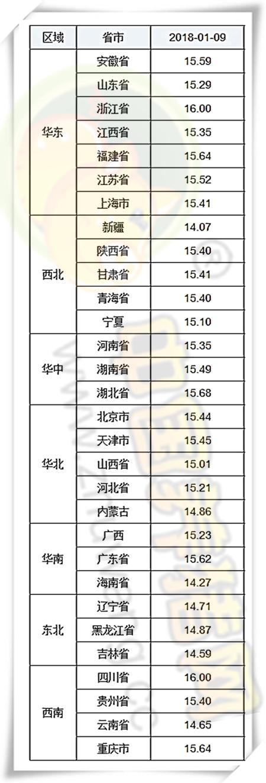 01月09日猪评:多重利好齐助推,猪价不涨都不行!!