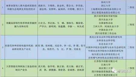 2017国家科技奖已经揭晓,畜牧业斩获7项