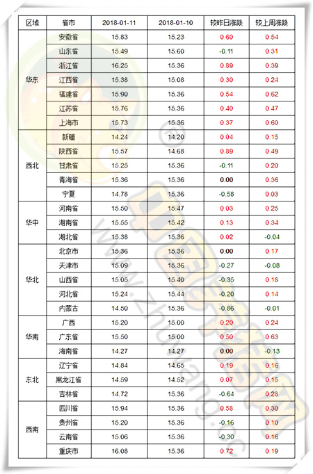 """01月11日猪评:别急!利好刺激下猪价还将""""蓄势待涨"""""""