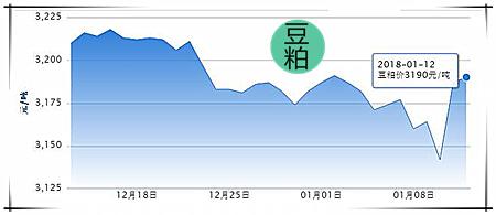 01月12日猪评:猪价小幅回落,避免节前集中出栏为宜