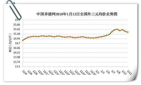 01月13日猪评:今日跌价调整!春节旺季能如愿大涨吗?