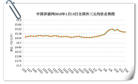 01月14日猪评:猪价上涨基础不稳定 预计下旬好转