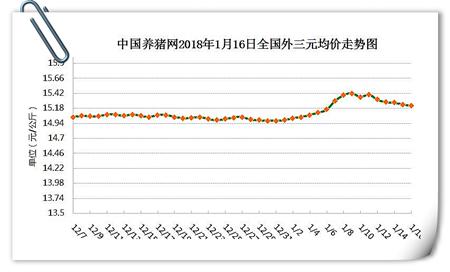 01月16日猪评:还在跌!大涨的心愿究竟还有多久实现?