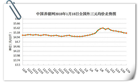 01月18日猪评:跌跌跌!后期猪价想普涨怕是很难实现了
