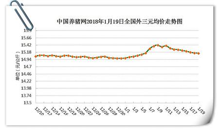 01月19日猪评:猪价现止跌企稳迹象,年前还能反涨吗?