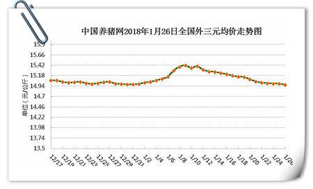 01月26日猪评:短期降雪天气提振 中部地区仍有上涨空间