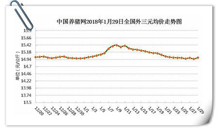 01月29日猪评:猪价稳中涨跌调整 后期或有上涨机会