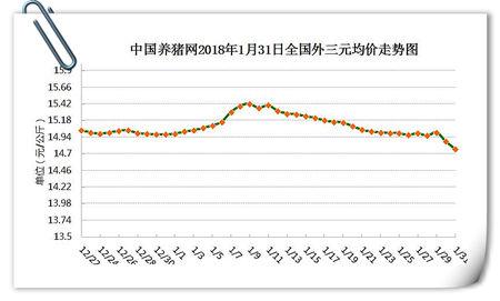 01月31日猪评:猪价跌势停不下来?上涨愿望真的就此破灭?