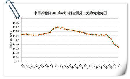 02月03日猪评:屠企收敛猪价现稳势 后期利好进一步助力回升