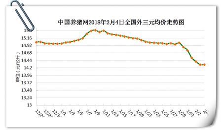 """02月04日猪评:猪价成功止跌,但反攻还需警惕几颗""""暗雷"""""""