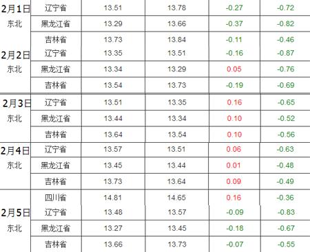 猪价昨日止跌之后,养猪人似乎看到了上涨信号。不过今日根据中国养猪网猪价系统显示,外三元生猪价格再次下跌。根据近期下跌走势,小编发现全国猪价正在跟着东北猪价走。