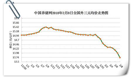 """02月08日猪评:行情""""一泻千里"""" 猪价暴跌到底谁的""""锅"""""""