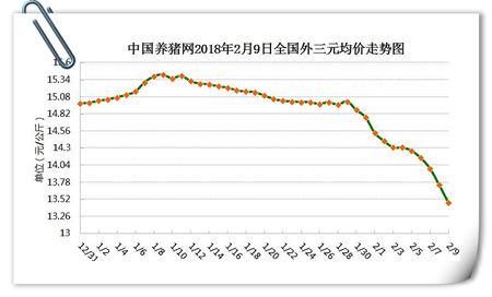 """02月09日猪评:猪市一番""""绿油油""""春景 猪友齐唱凉凉度年?"""