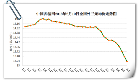 02月10日猪评:猪价已经跌破成本线,还要继续恐慌抛售?