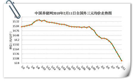 02月11日猪评:猪价仍持续暴跌,这样的行情到底还要多久?