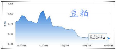 02月12日猪评:猪价要反弹了?北方反弹明显,南方跌势暂缓