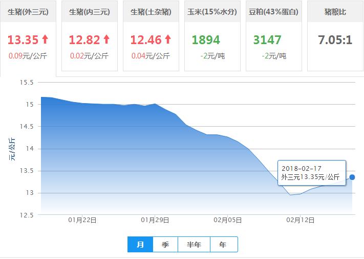 2018年02月17日全国外三元生猪价格行情涨跌表