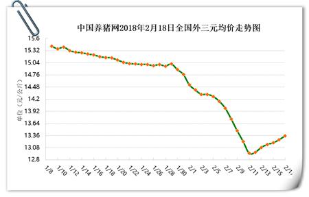 02月18日猪评:猪价仅吉林下跌,恐是屠企阴谋年后就会跌