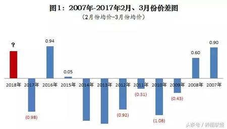 春节猪价上涨!3月份注意这些,或是再次上涨的机会?