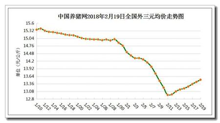 """02月19日猪评:猪价涨跌互现,有行无市只能""""望价兴叹"""""""