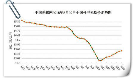 02月20日猪评:节后猪价行情如何?延续上涨或继续寒冬?