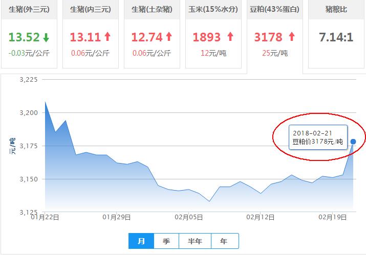 2018年02月21日全国豆粕价格行情走势汇总