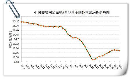 02月22日猪评:今天猪价又微跌!节后猪价或持续弱势调整