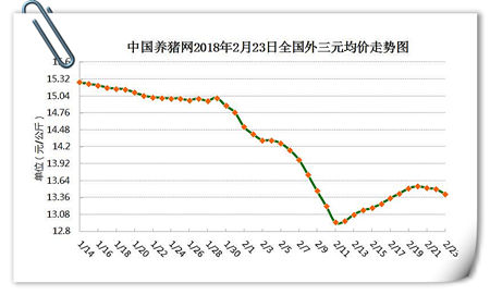 """02月23日猪评:上涨""""昙花一现"""" 持续走跌的猪价何时涨?"""