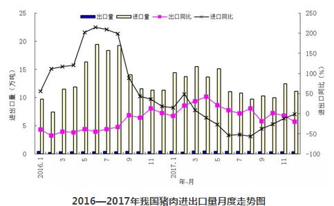 国家统计局:2018年我国猪肉产量5340万吨,增长0.8%