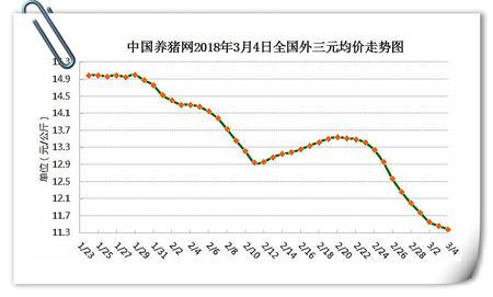 03月04日猪评:绝地反弹?猪价趋稳 短期内上涨恐难实现