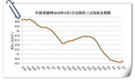 03月07日猪评:跌势缓解,猪价是真的要开始反弹了?