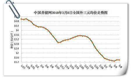 03月08日猪评:猪价持续调整,大反攻并未真正开始