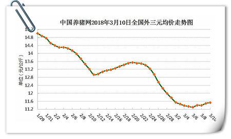 03月10日猪评:供需格局尚未改 短期或以小幅微调为主