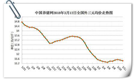 03月12日猪评:猪价虽然企稳,但弱势行情并未改