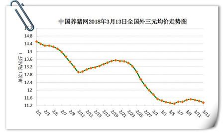 03月12日猪评:猪价再次跌破警戒线,政府收储成最后救命稻草