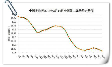 03月14日猪评:猪价短期暂无利好支撑,会再跌新低么?